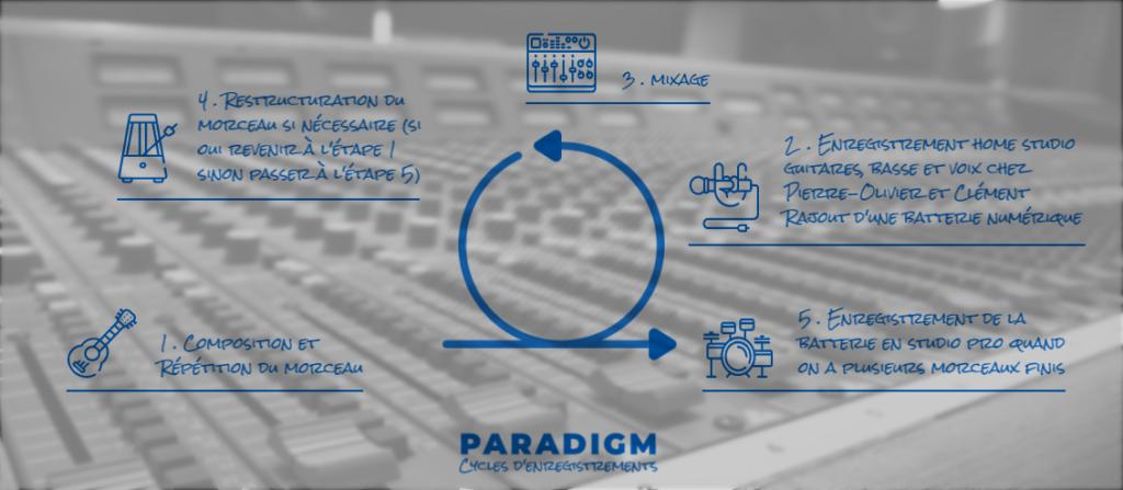 Paradigm Agile